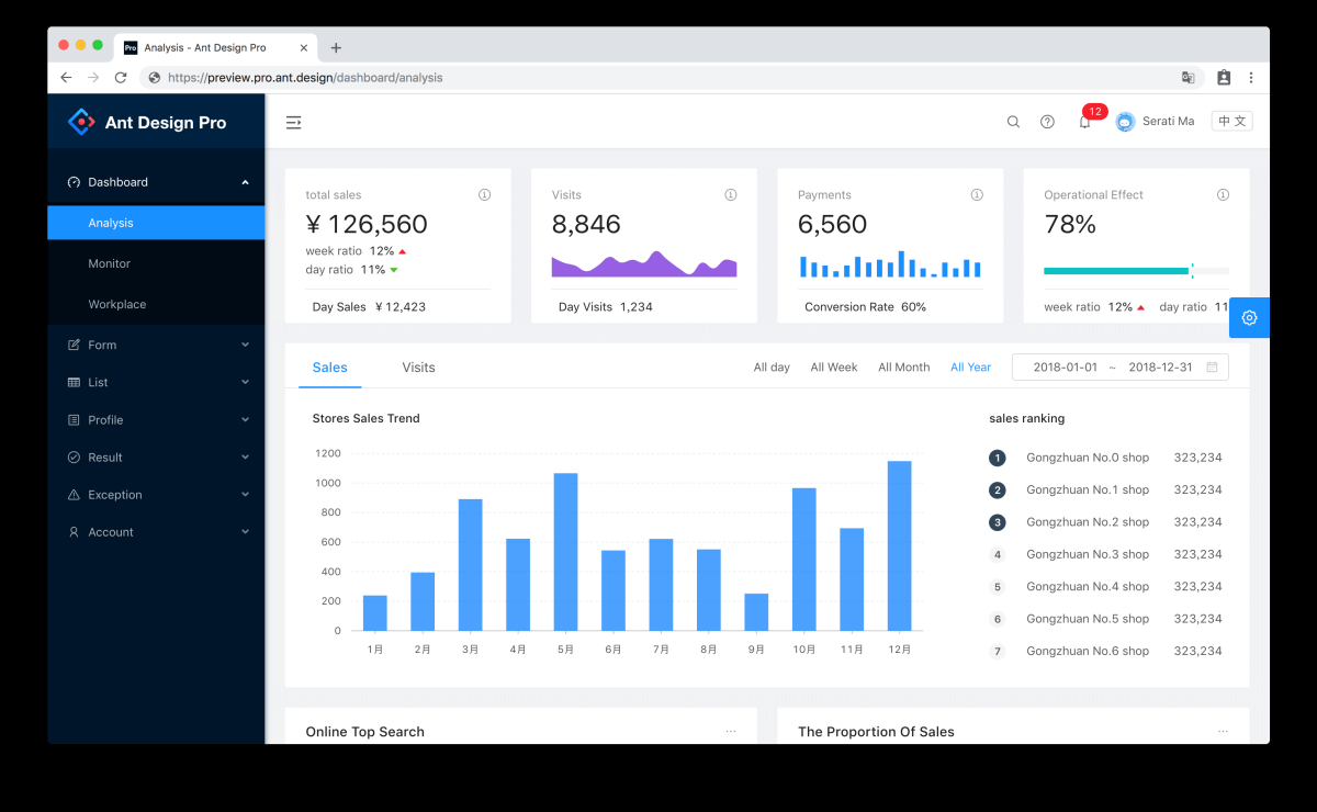 Ant Design Pro open source admin dashboard template